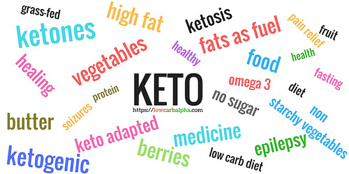 Symptoms of ketosis